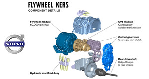 Volvo  Fuel saver: Volvo's KERS system uses a super-fast flywheel to store brake energy, saving fuel and helping acceleration.