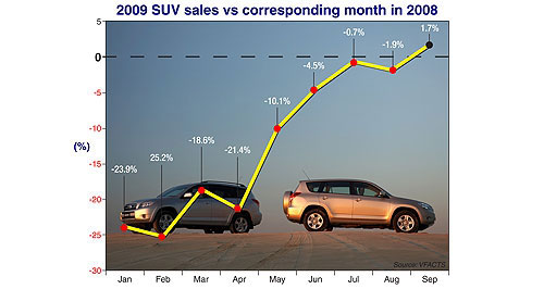 VFACTS  On the up: Subaru's Forester is one of the compact SUVs helping to lift the market compared with last year.