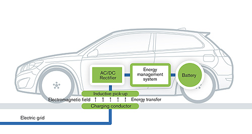 Volvo  Wireless: An inductive charging technique in development is expected to be able to charge the 24kWh battery pack in Volvo's C30 DRIVe EV in one hour and 20 minutes.