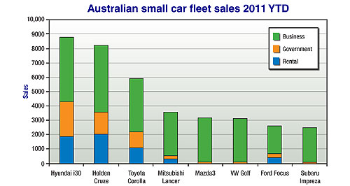 Market Insight Market Insight 2011 Booster: Fleet-purchasing rules for the federal government state that locally-made products, such as the Holden Cruze, must take precedence over imports.