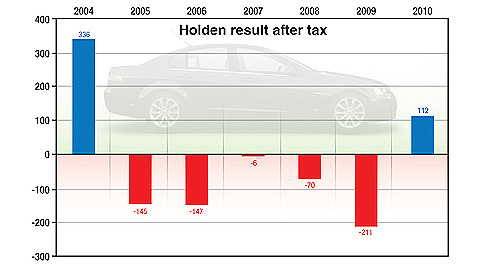 Holden  Return to profitability: Local Cruze production is part of Holden's long-term growth strategy.