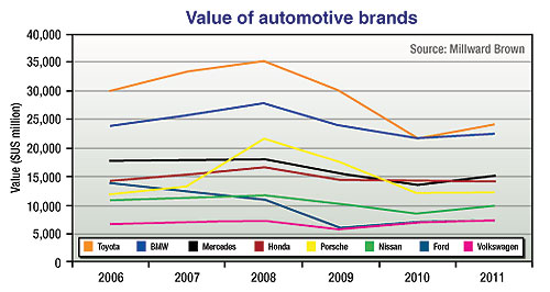 General News  High flyer: Millward Brown's BrandZ report has named Toyota as the world's most valuable automotive brand and 27th most valuable brand overall, after Apple.