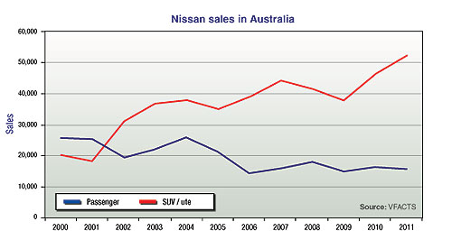 Market Insight Market Insight 2012 Finger on the Pulsar: Nissan's bold aspirations in Australia hinge on the success of the born-again Pulsar hatch and sedan.